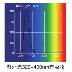 LHH-1500GSP-UV大型药品稳定性试验箱