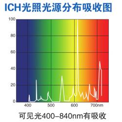 LHH-400GP-UV药品稳定性试验箱